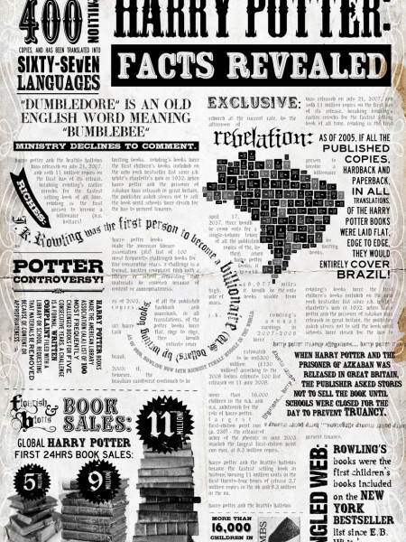 Harry Potter Facts Revealed Infographic
