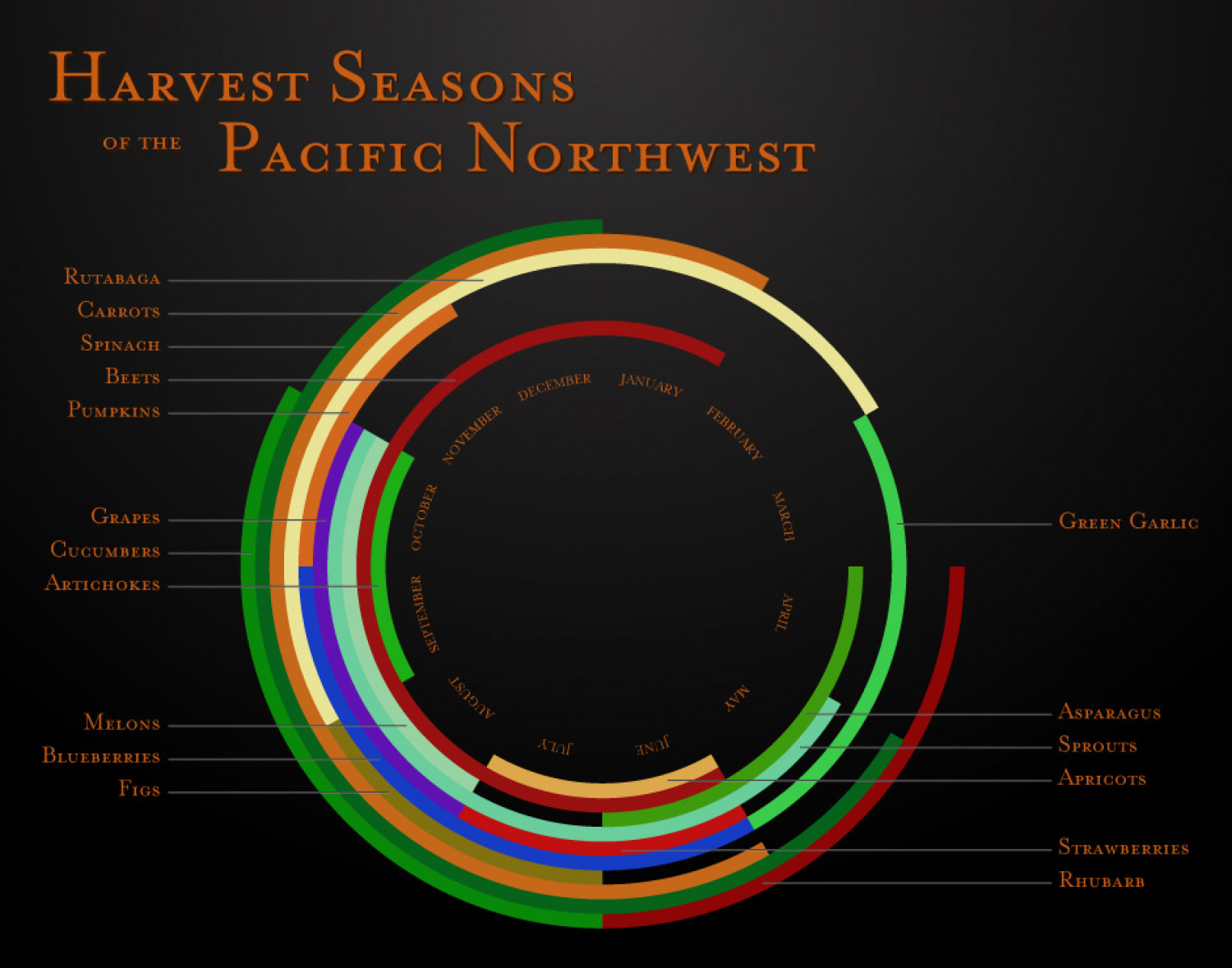 Harvest Seasons of the Pacific Northwest Infographic