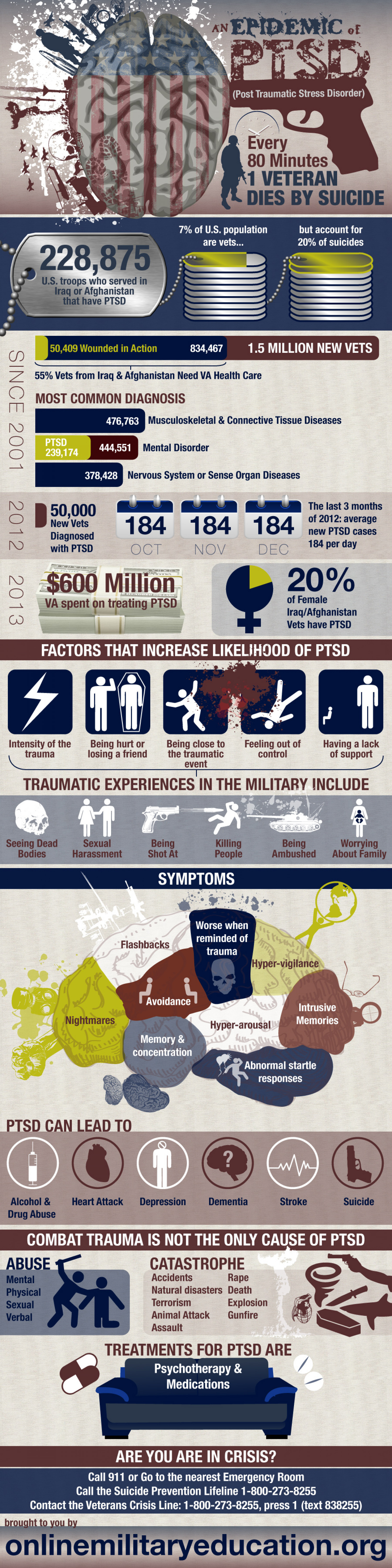 An Epidemic Of PTSD (Post Traumatic Stress Disorder) Infographic