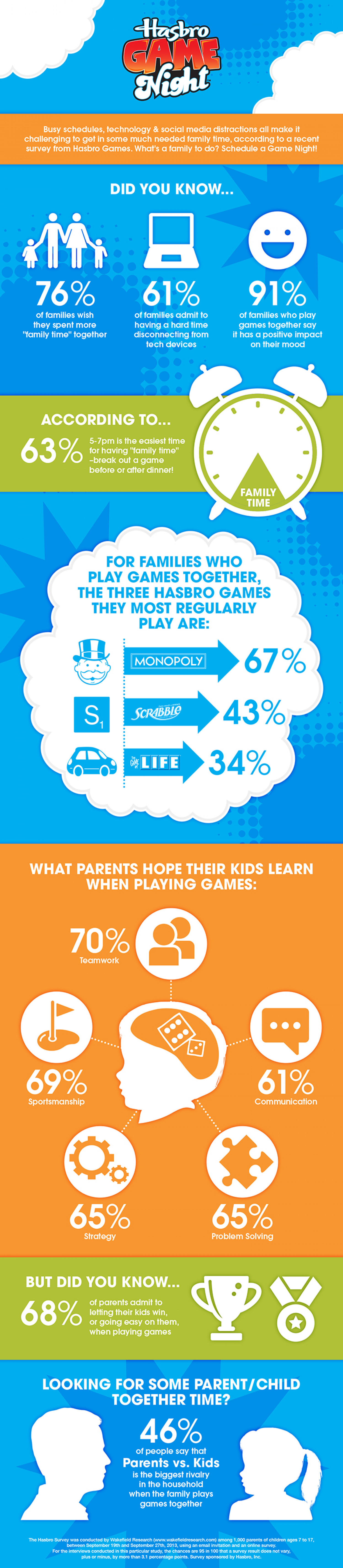 Hasbro Game Night Infographic Infographic