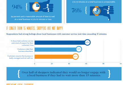 Hate to Wait: Why A Delay in Service May Cost You Local Shoppers Infographic