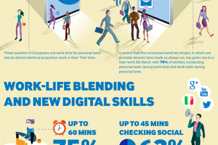 Have a glance on work life blending and new digital skills Infographic