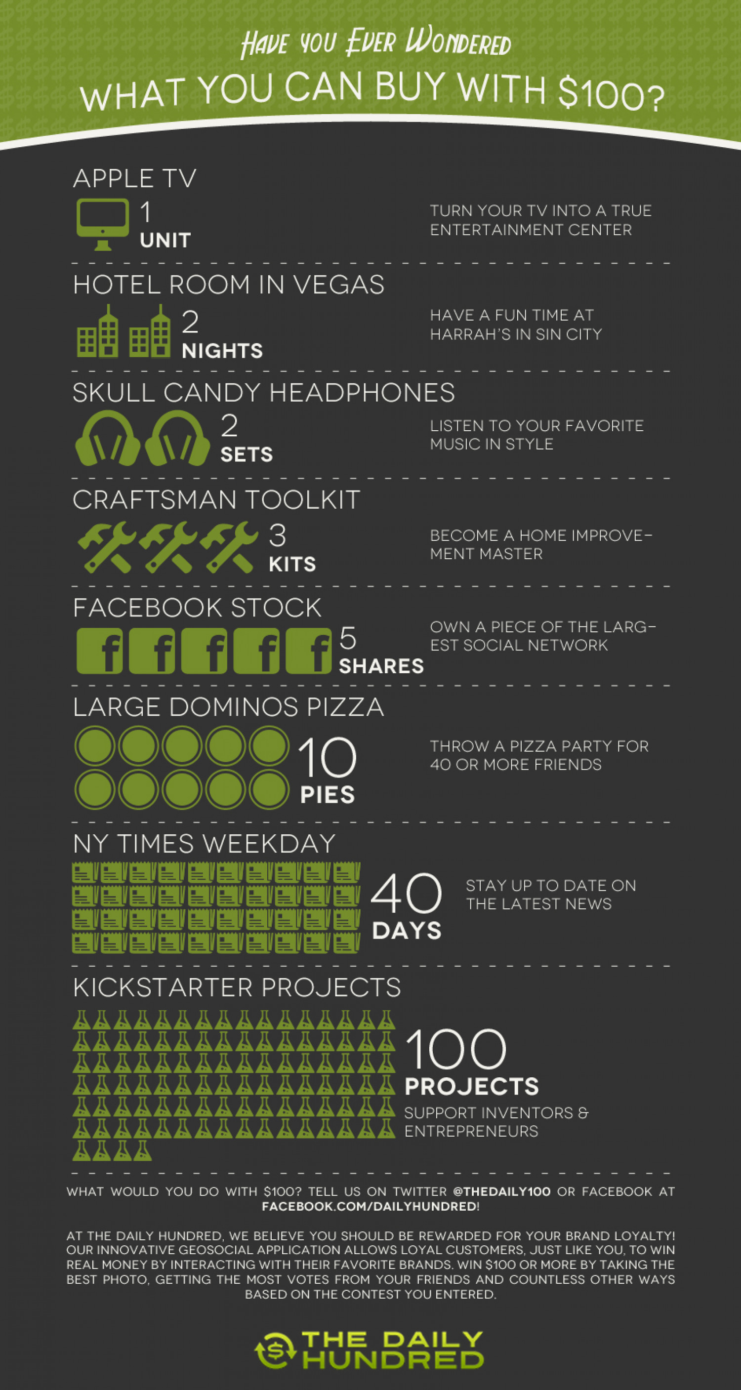 Have You Ever Wondered What You Can Buy With $100? Infographic