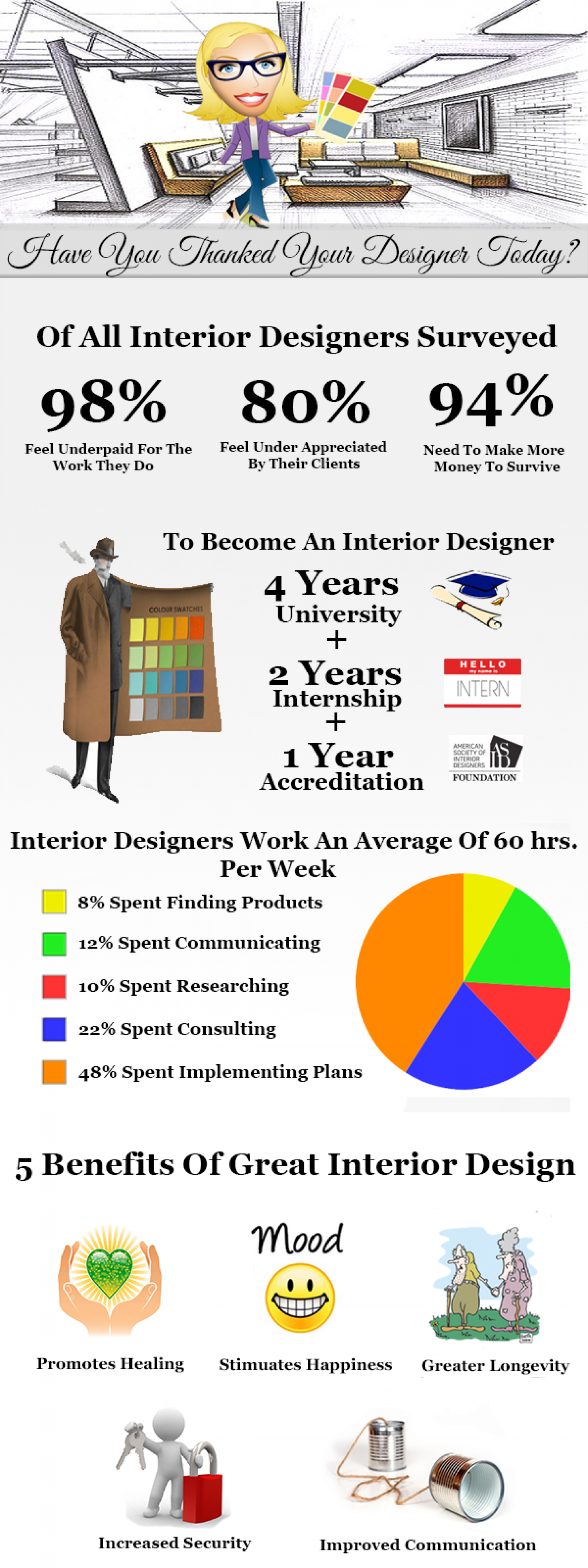 Have You Thanked Your Interior Designer Today? Infographic