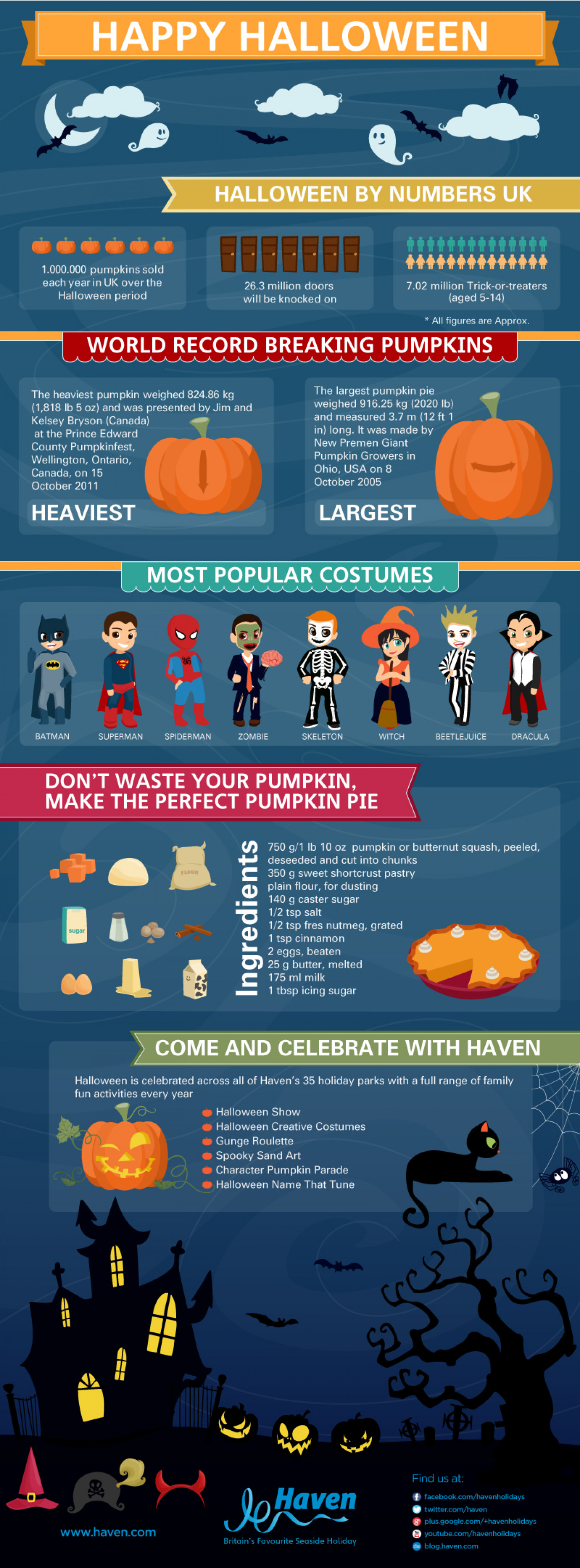 Haven's Halloween by Numbers Infographic