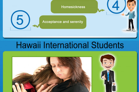 Hawaii Student Housing Infographic