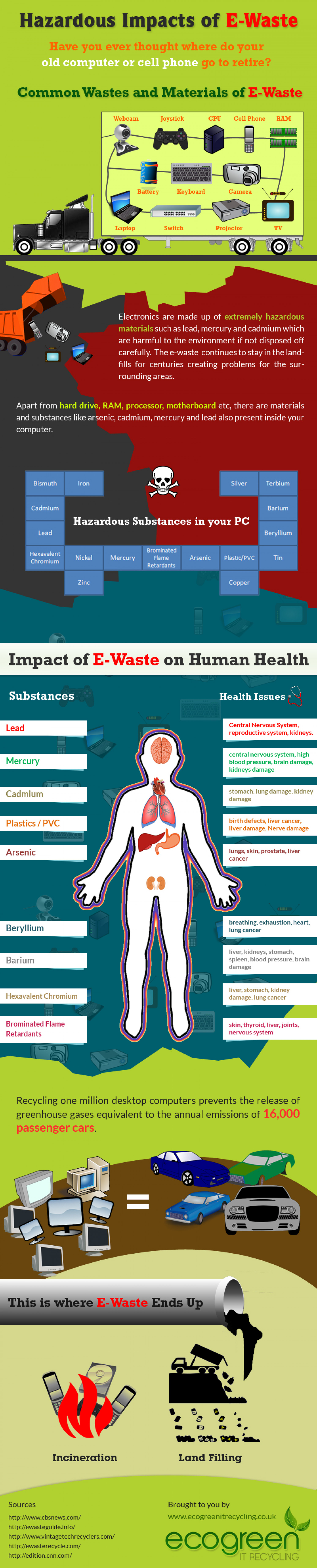 Hazardous Impacts of E-Waste Infographic