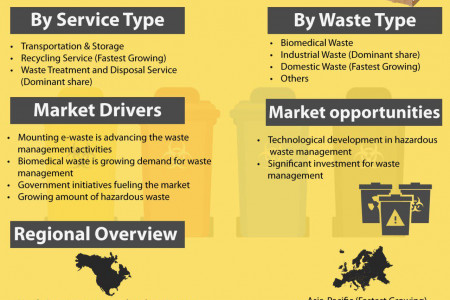 Hazardous Waste Management Market will experience a noticeable growth during the forecast period 2019 – 2023  Infographic