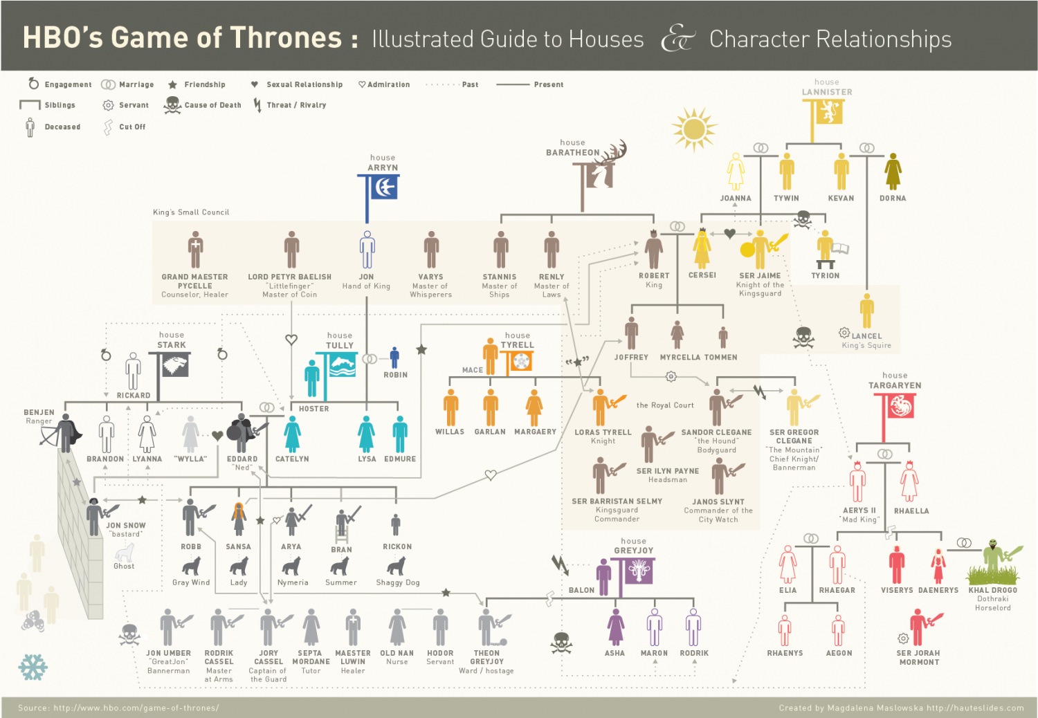 HBO's Game of Thrones Infographic