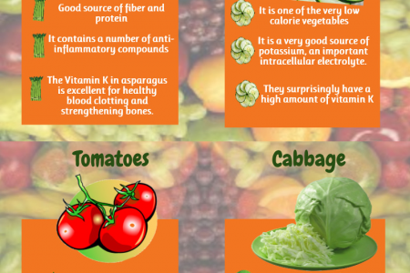 HCG Diet  Food List & Their Nutritionsal Values Infographic
