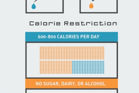 hCG Dieting 101 Infographic