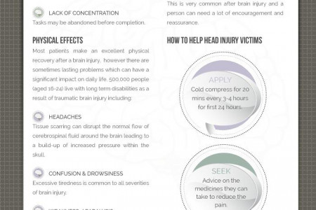 Head & Brain Injuries - The Facts Infographic