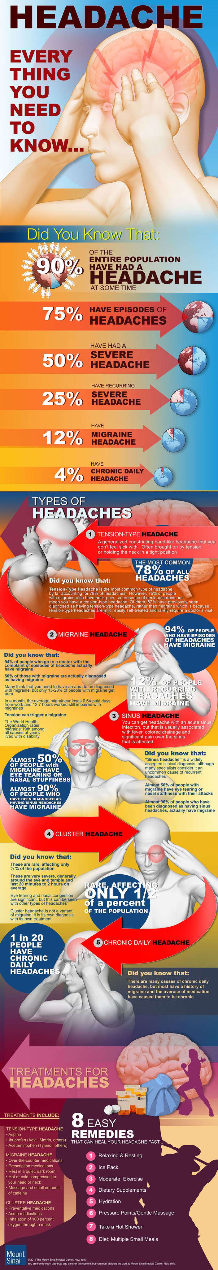 Headache: Everything you Need to Know - #infographic
