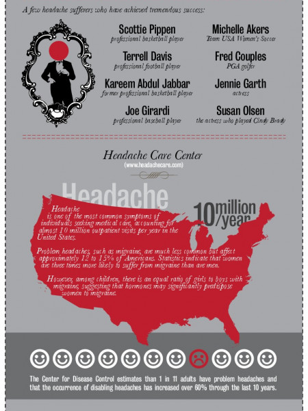 National Headache Fundation Infographic