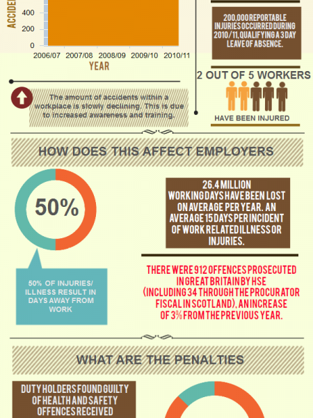 Health & Safety Training Can Save Your Business Money Infographic