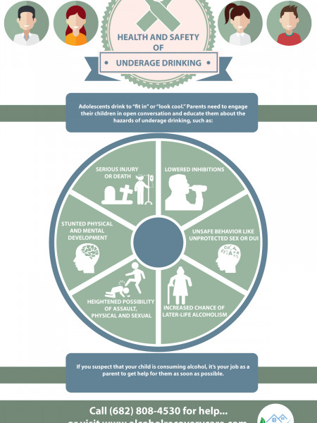Health and Safety Risks of Underage Drinking | Alcohol Rehab Recovery Care Infographic