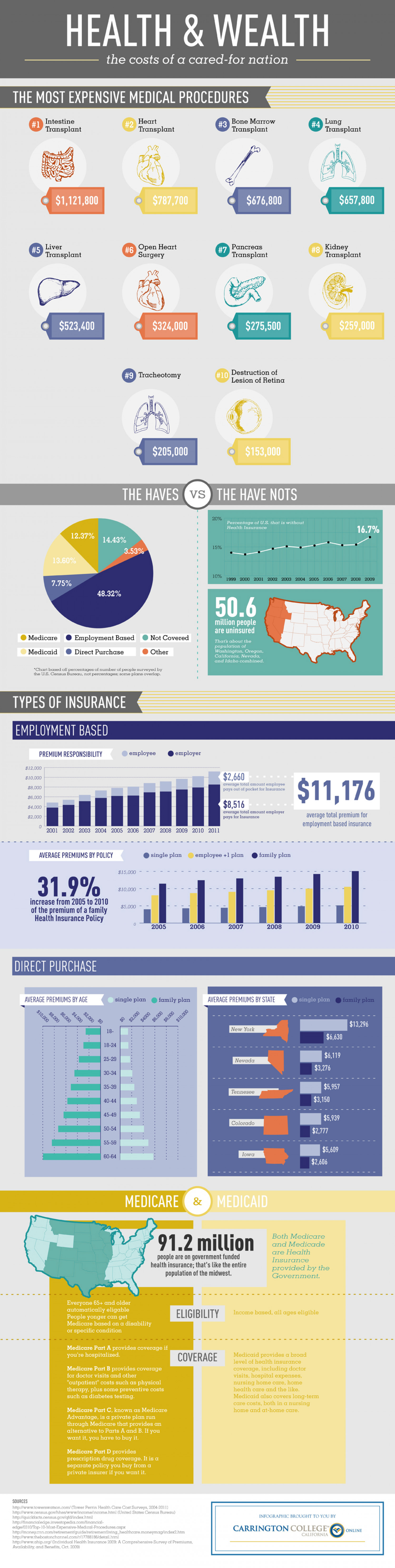 Health and Wealth: The Cost of a Cared-For Nation Infographic