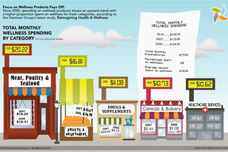 Health and Wellness Spending Infographic