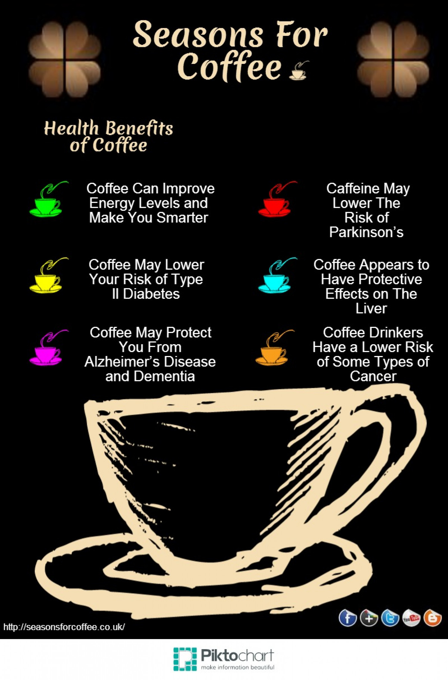 Health Benefits of Coffee Infographic