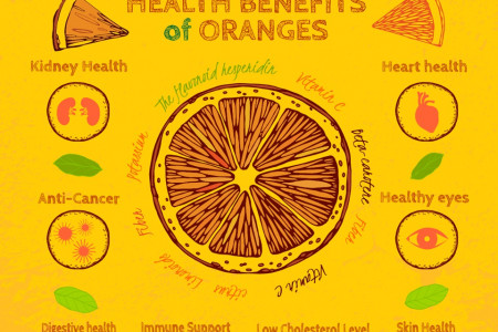 Health Benefits of Oranges Infographic