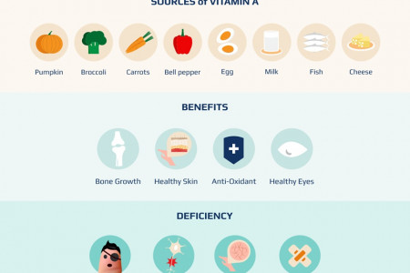 Health Benefits of vitamin A Infographic