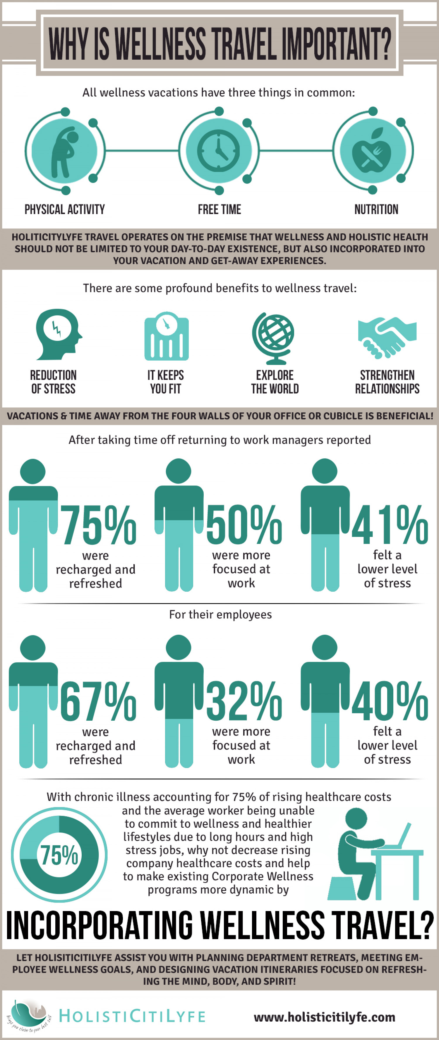 Health Benefits of Wellness Travel Infographic