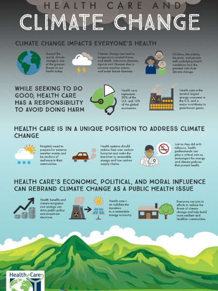 Health Care and Climate Change Infographic