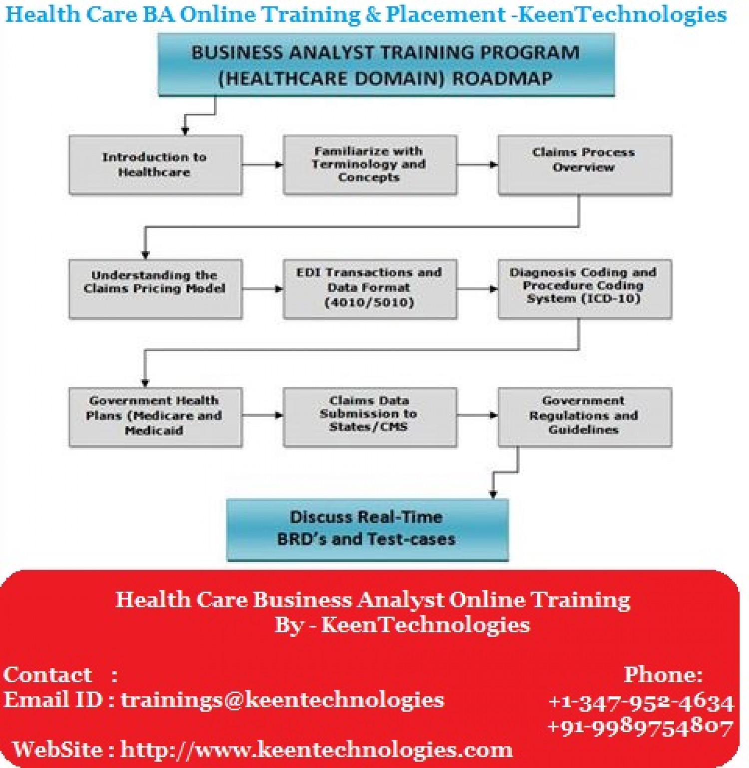 Pricing Analyst: Health Care Business Analyst Online Training