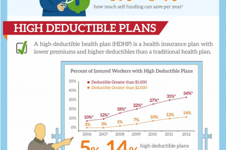 Health Care Cost Control  Infographic