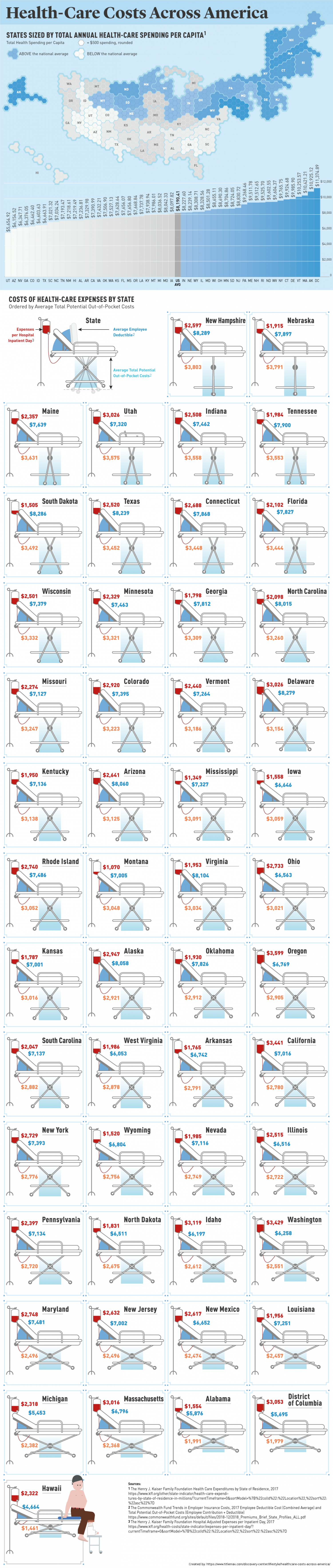 Health Care Costs, By State Infographic