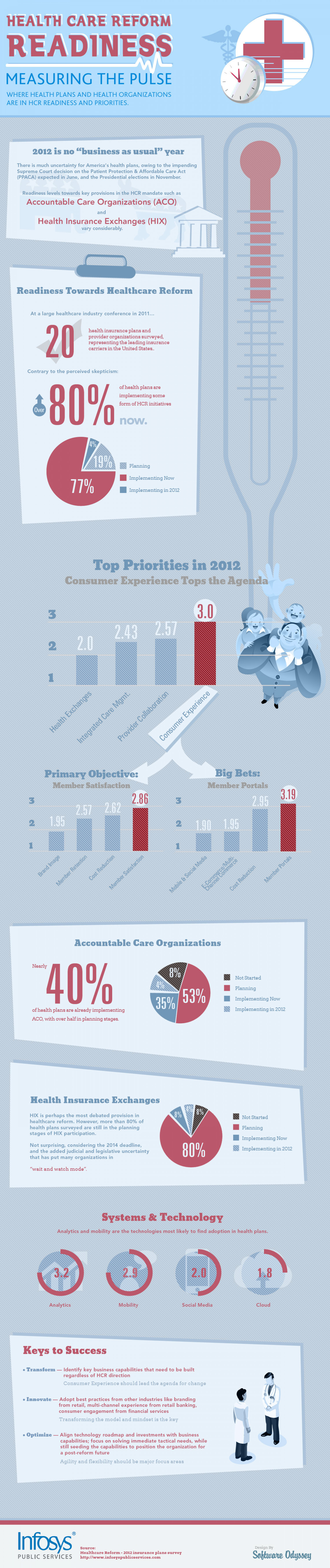 Health Care Reform Readiness Infographic