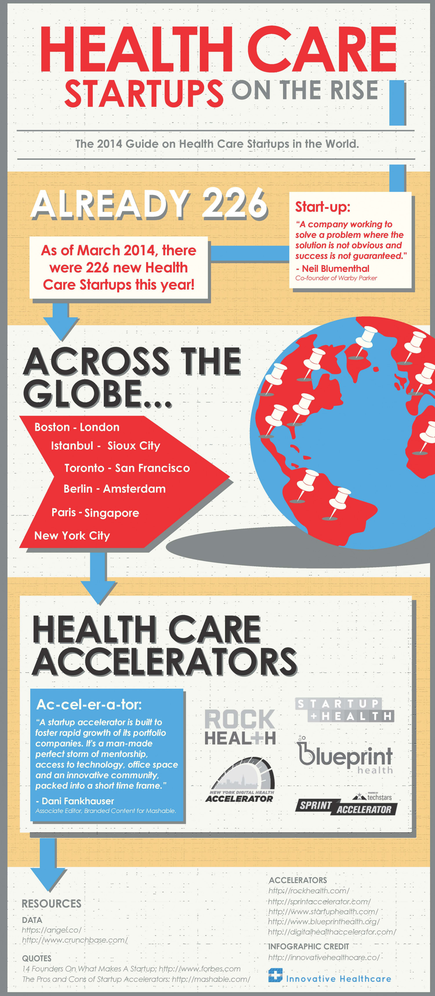 Health Care Startups on the Rise Infographic