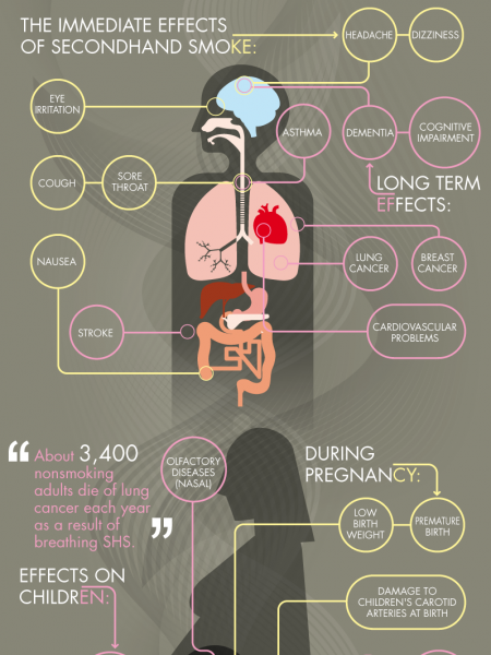 Health effects of second hand smoking. Infographic