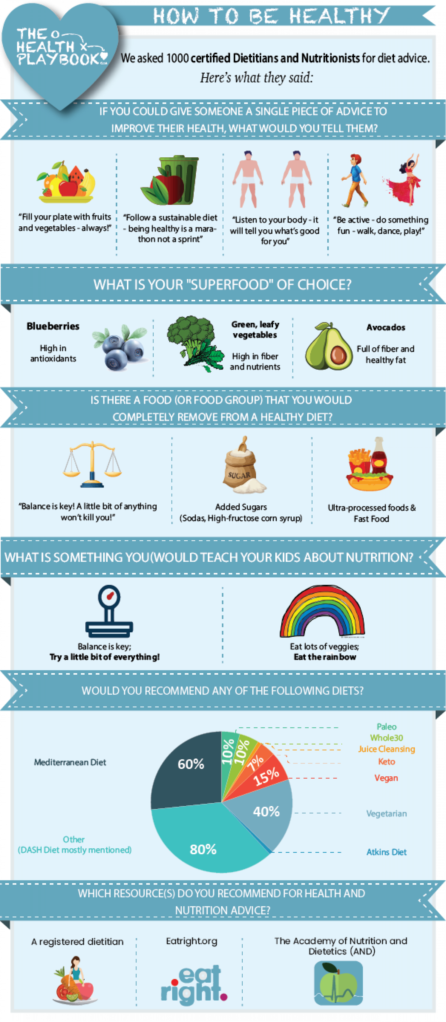 Health Experts on How to Live a Healthy Life Infographic