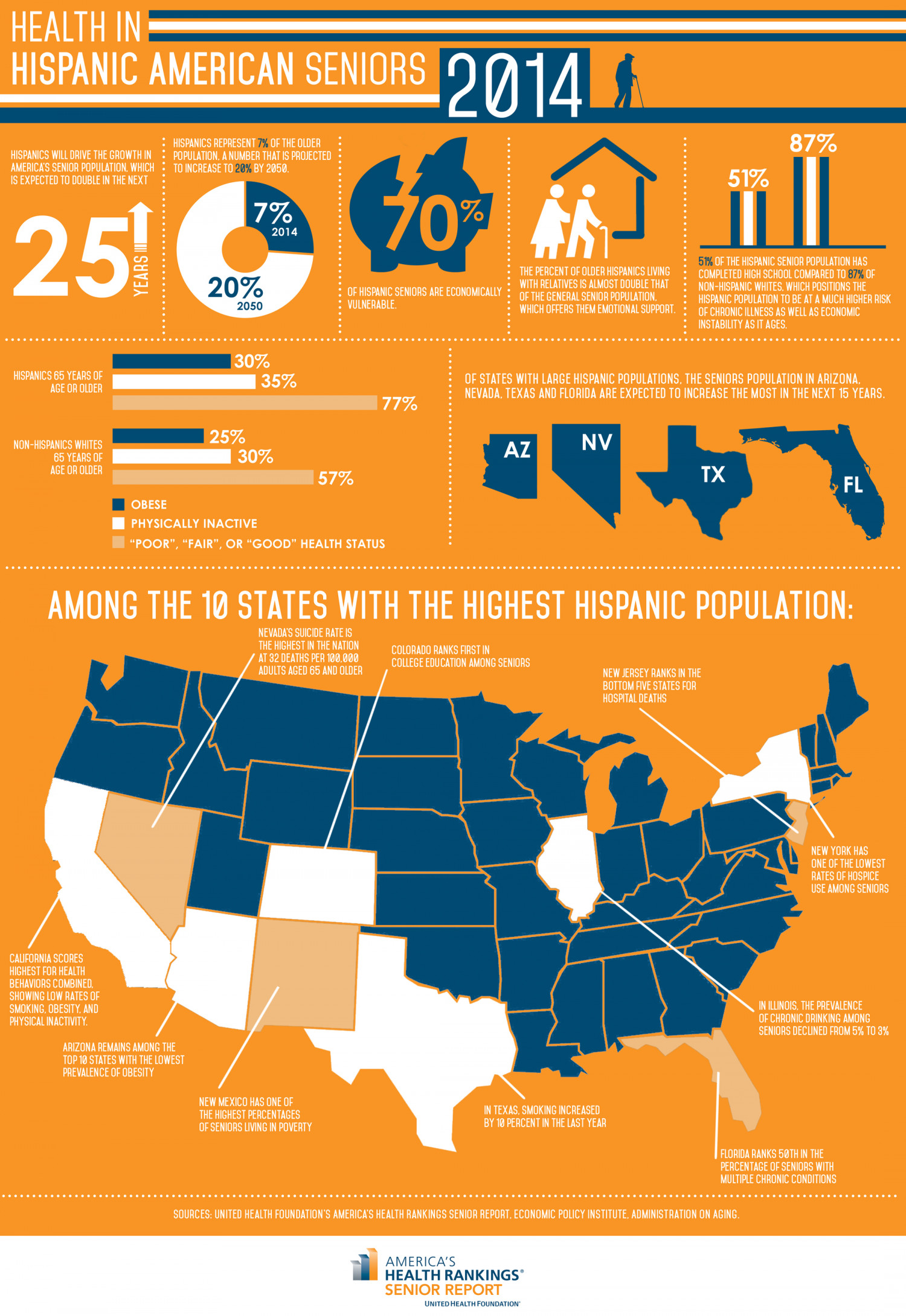Health in Hispanic American Seniors 2014 Infographic