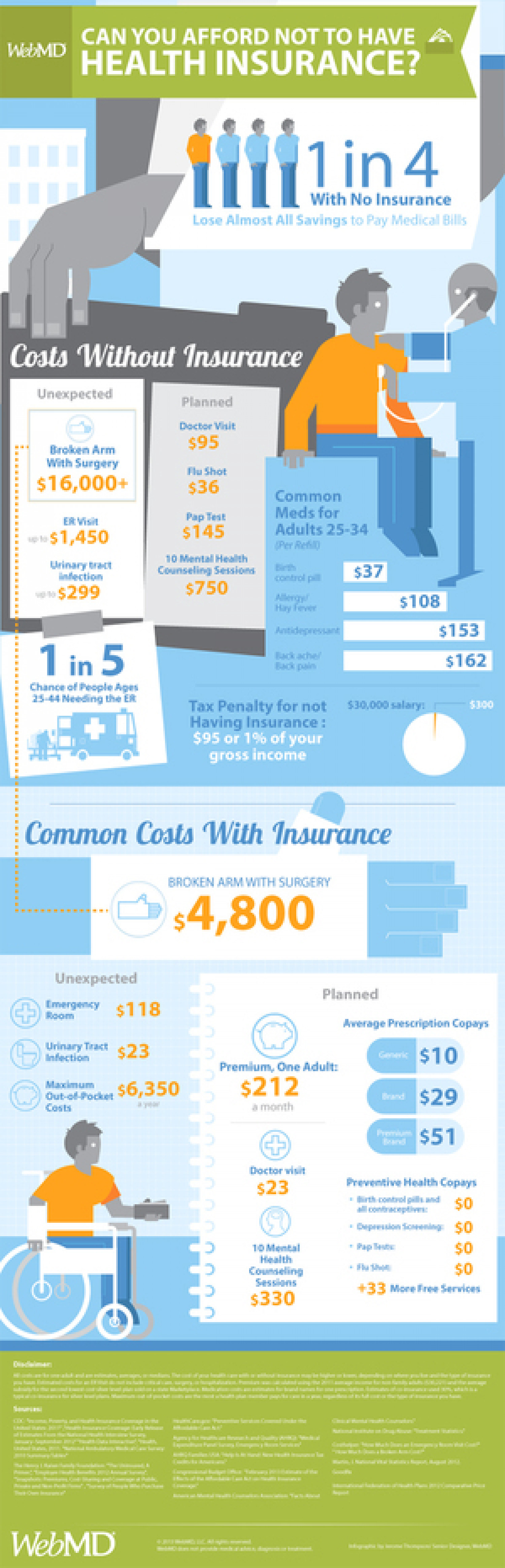 Can You Afford Not To Have Health Insurance? Infographic