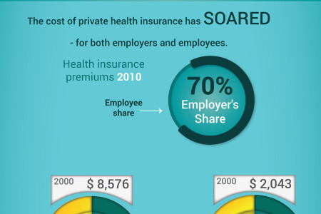 Health Insurance At What Cost? Infographic