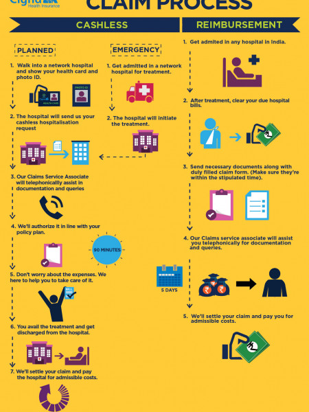 Health Insurance Claim Process Infographic