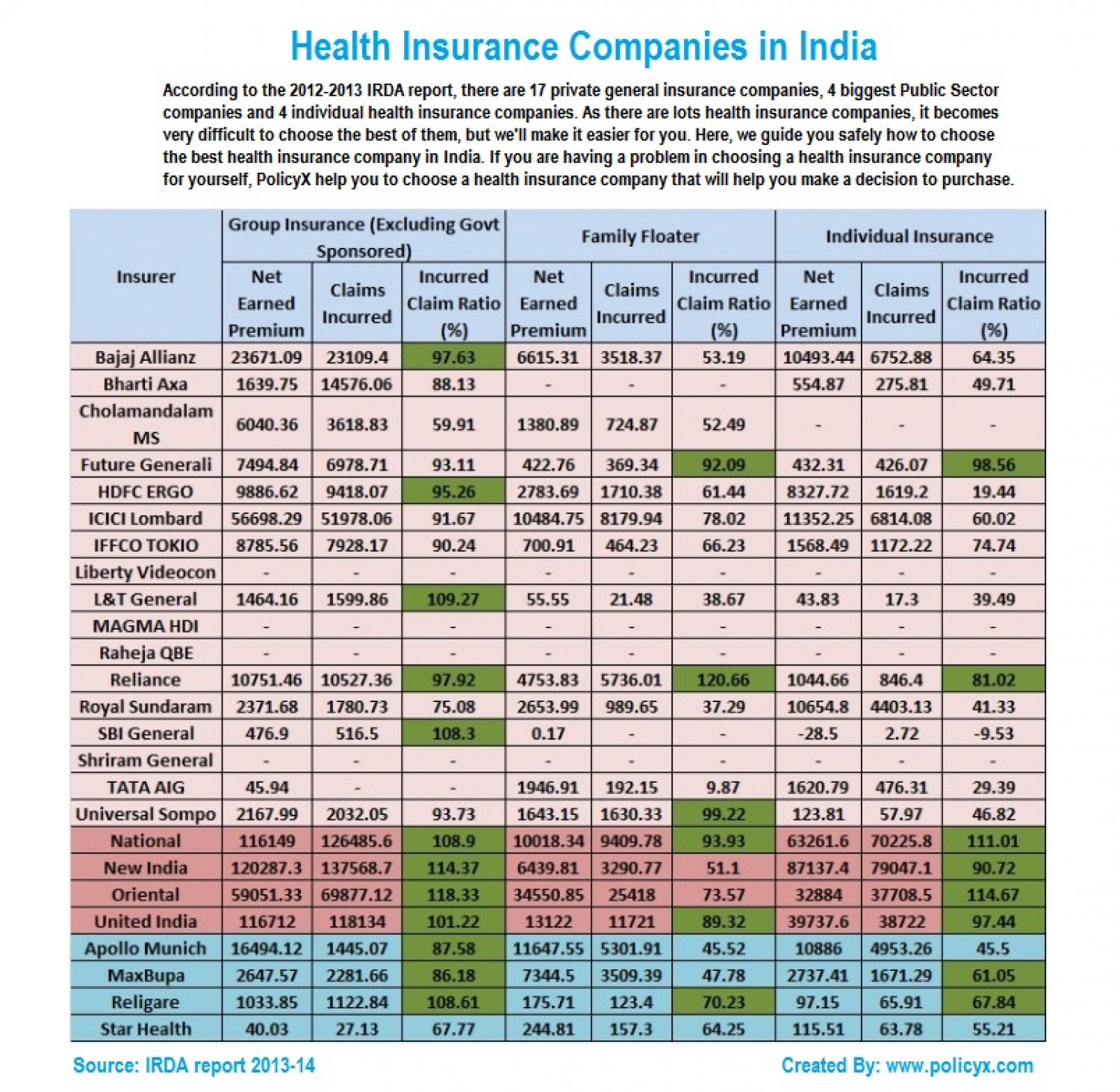 Health Insurance Companies in India | Visual.ly