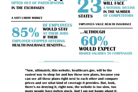 Health Insurance Exchanges by the Numbers Infographic