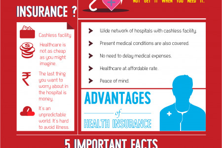 Health Insurance Facts and Advantages - HDFC ERGO Infographic