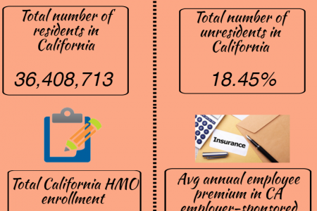 Health Insurance in California Infographic