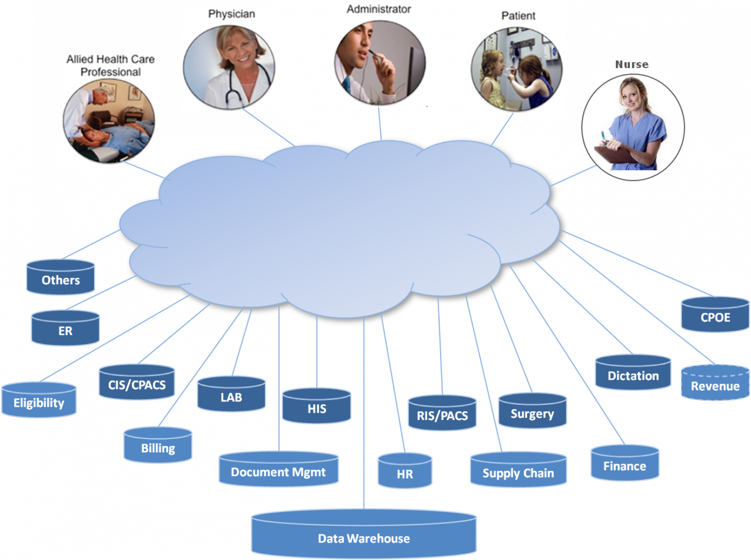 Health IT Landscape Infographic