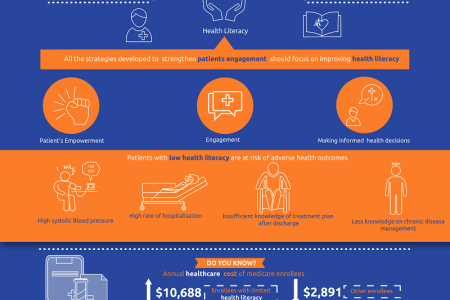 Health literacy and patient engagement Infographic