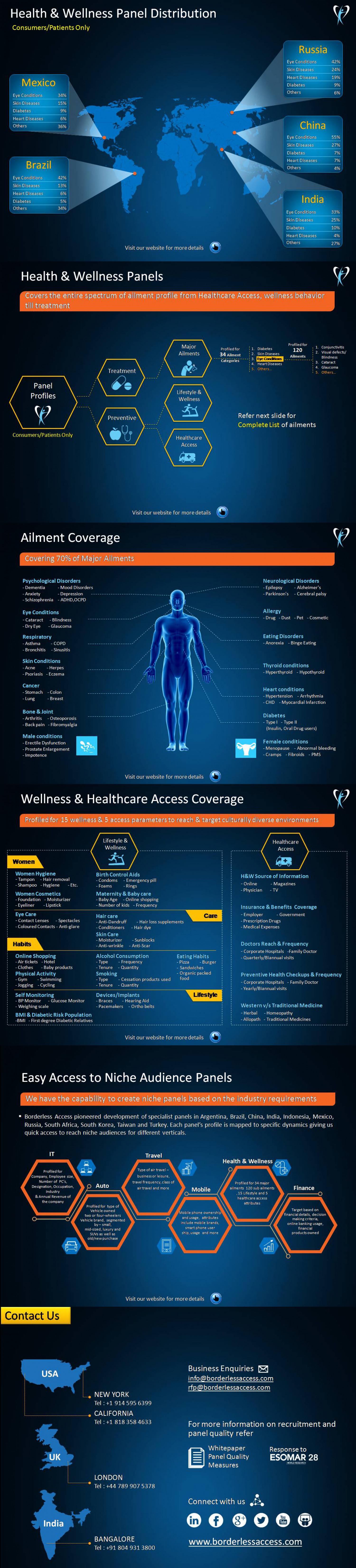 Health and Wellness Panels, Healthcare Market Research Panels Companies Infographic