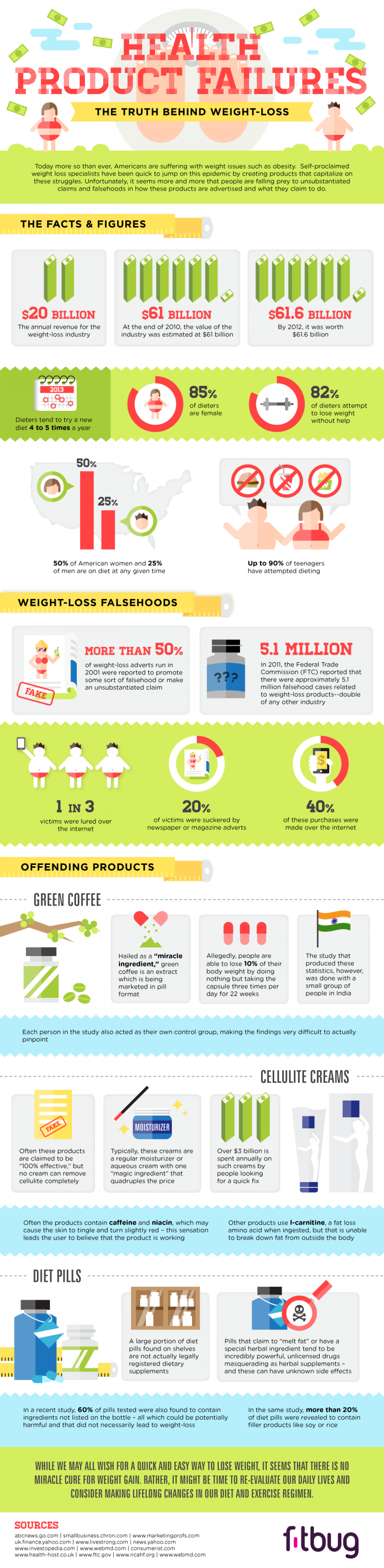 Health Product Failures, The Truth Behind Weight Loss Infographic