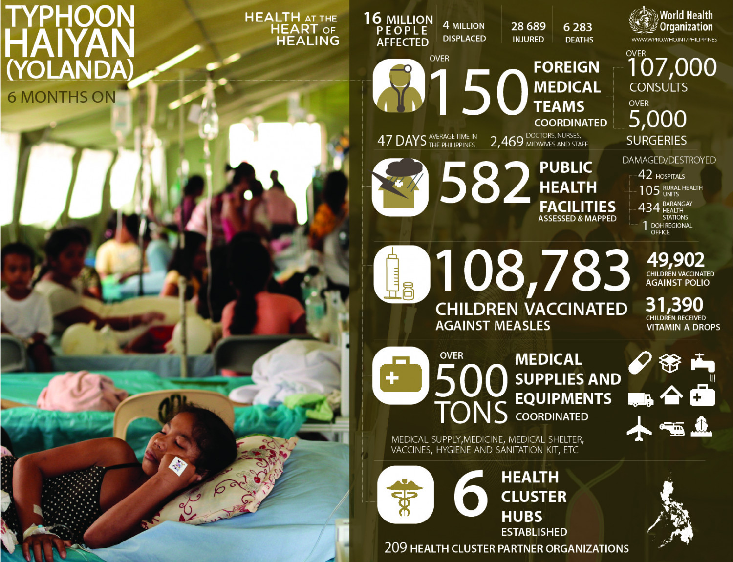 Health Response 6 months after Typhoon Haiyan (Yolanda) Infographic