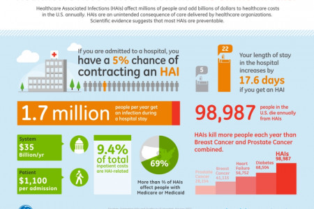 Healthcare Associated Infections: The Unknown Killer Infographic