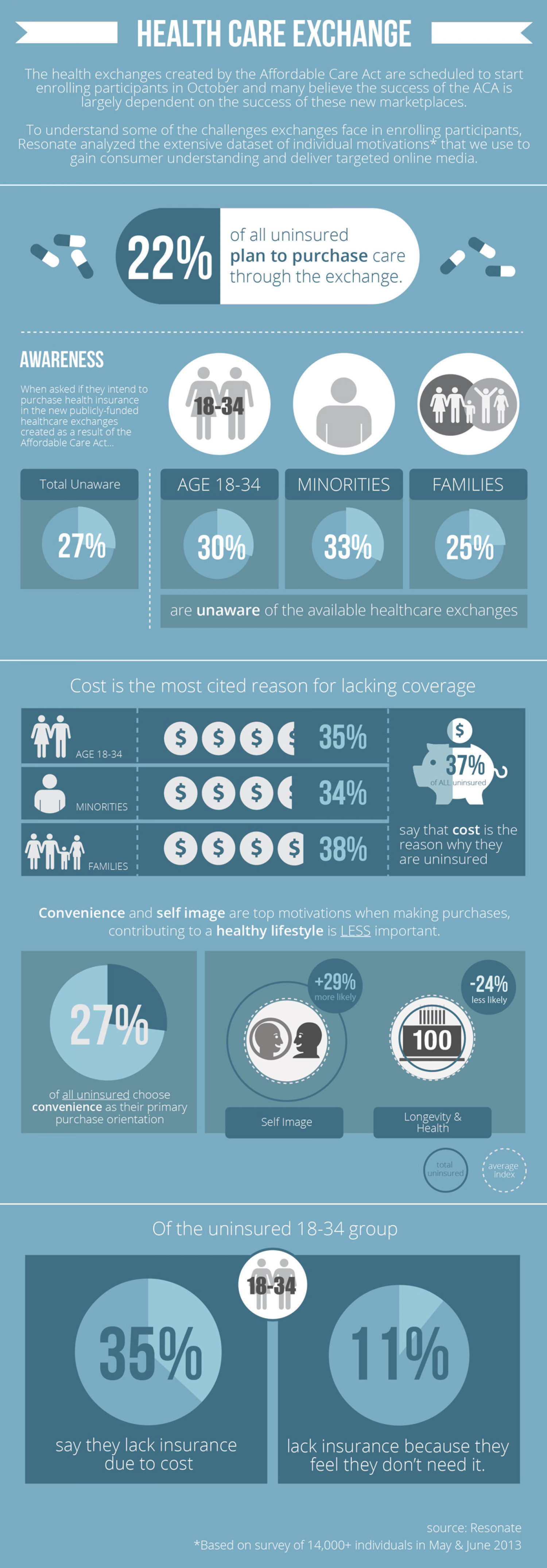 Healthcare Exchanges Infographic