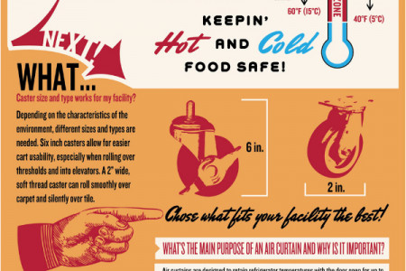 Healthcare Food Service Q&A Infographic